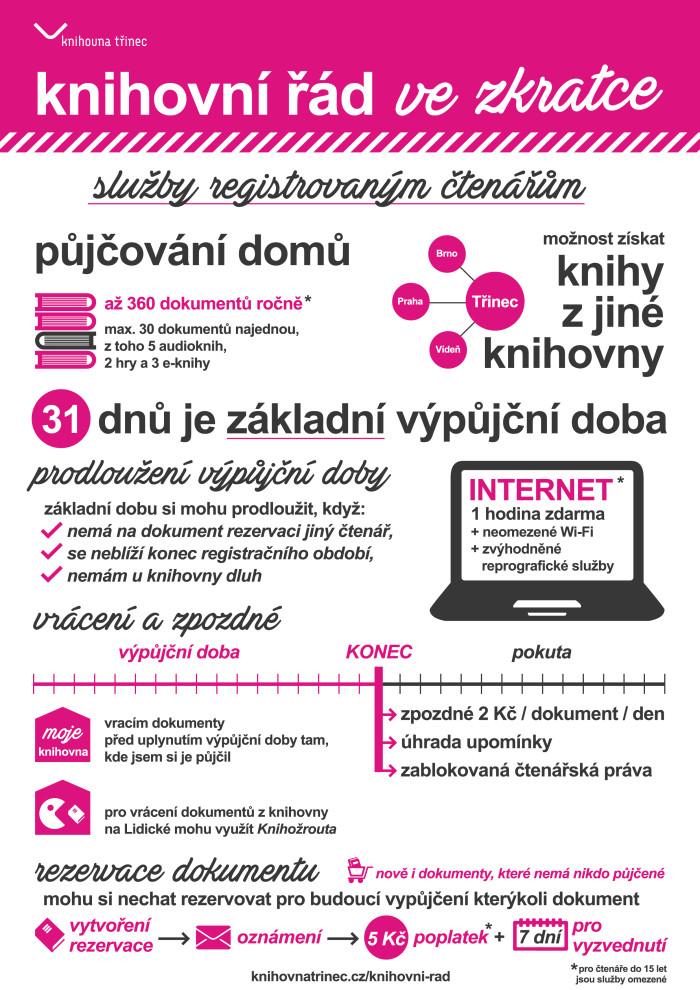 služby registrovaným čtenářům infografika WEB
